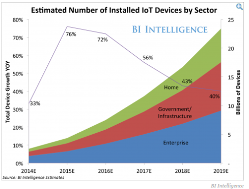 internet of things growth