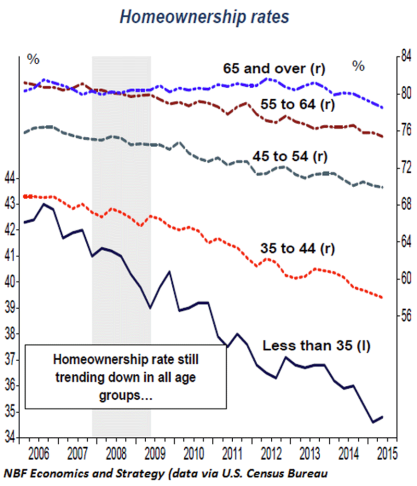 home ownership rates by age