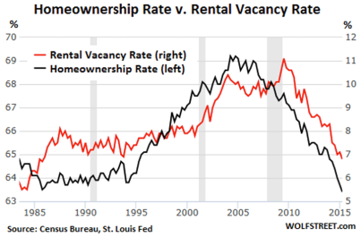 homeownership rate vs rental vacancy rate