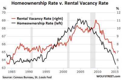 homeownership rate vs rental vacancy rate