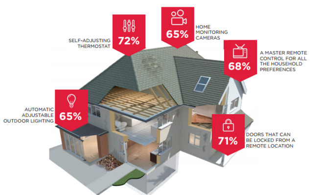 Home Automation 2015 Report