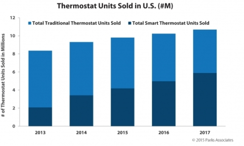 smart thermostat sales