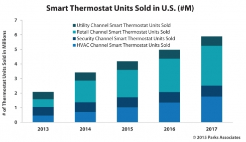 smart-thermostats-sales-channels