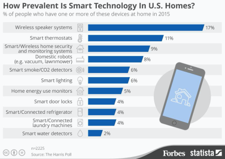 forbes smart homes