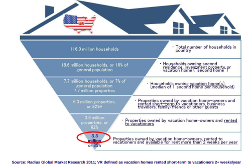 vacation rentals in the US